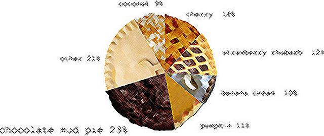 pie chart תקציב עוגה חלוקה כסף