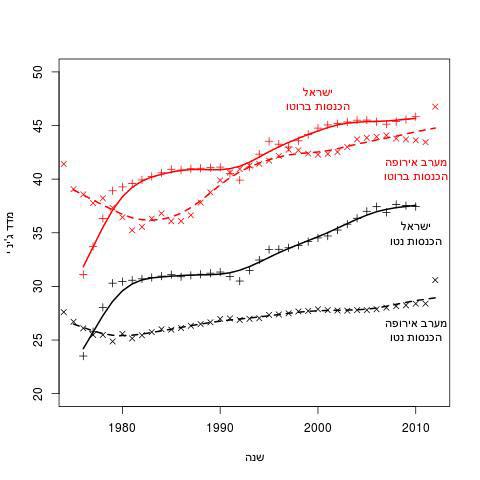 איור 1: אי שוויון לאורך זמן, ישראל וממוצע מערב אירופה יונתן אנסון 1inequality