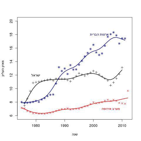 איור 2: אחוז ההכנסות המדווחות על ידי המאיון העליון יונתן אנסון 2onepercent