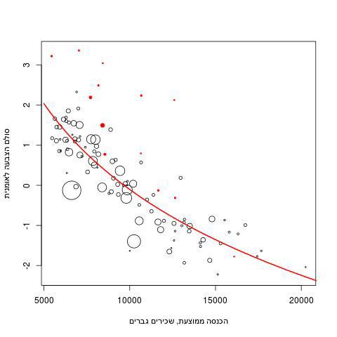 איור 4: הצבעה על הציר לאומני-פשרני, לפי הכנסה ממוצעת, בחירות 2009,  (ישובים יהודים) יונתן אנסון 4voting